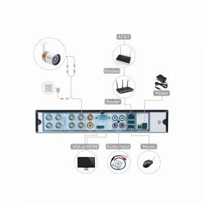 ELEC 8CH Channel 1080N AHD HDMI DVR 720P 2000TVL